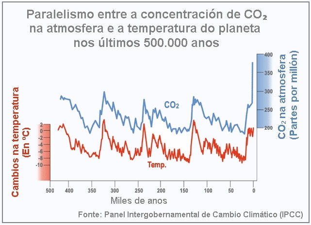 Concentración de Co2 e temperatura na superficie terrestre.